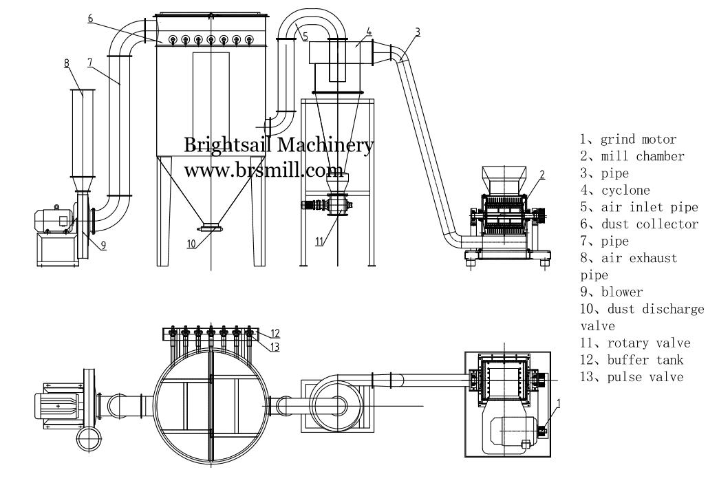 Bs Hammer Mill Unit